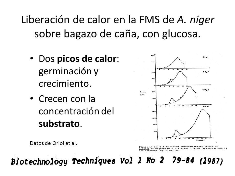 Liberación de calor en la FMS de A. niger sobre bagazo de caña, con glucosa. Dos picos de calor: germinación y crecimiento. Crecen con la concentració