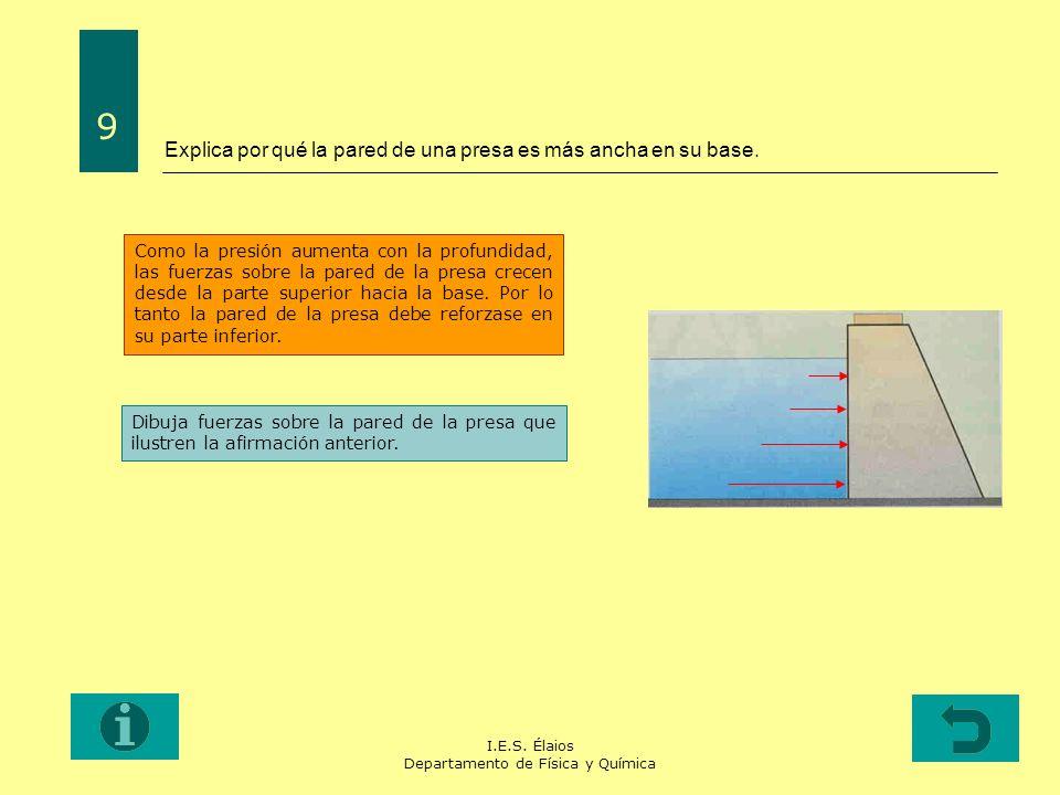 I.E.S. Élaios Departamento de Física y Química Explica por qué la pared de una presa es más ancha en su base. 9 Como la presión aumenta con la profund