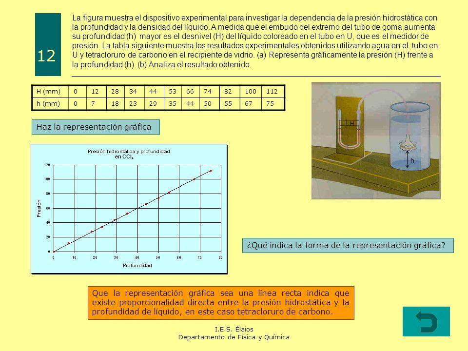 I.E.S. Élaios Departamento de Física y Química La figura muestra el dispositivo experimental para investigar la dependencia de la presión hidrostática
