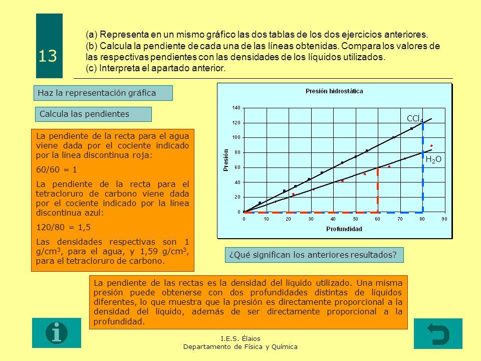 I.E.S. Élaios Departamento de Física y Química (a) Representa en un mismo gráfico las dos tablas de los dos ejercicios anteriores. (b) Calcula la pend