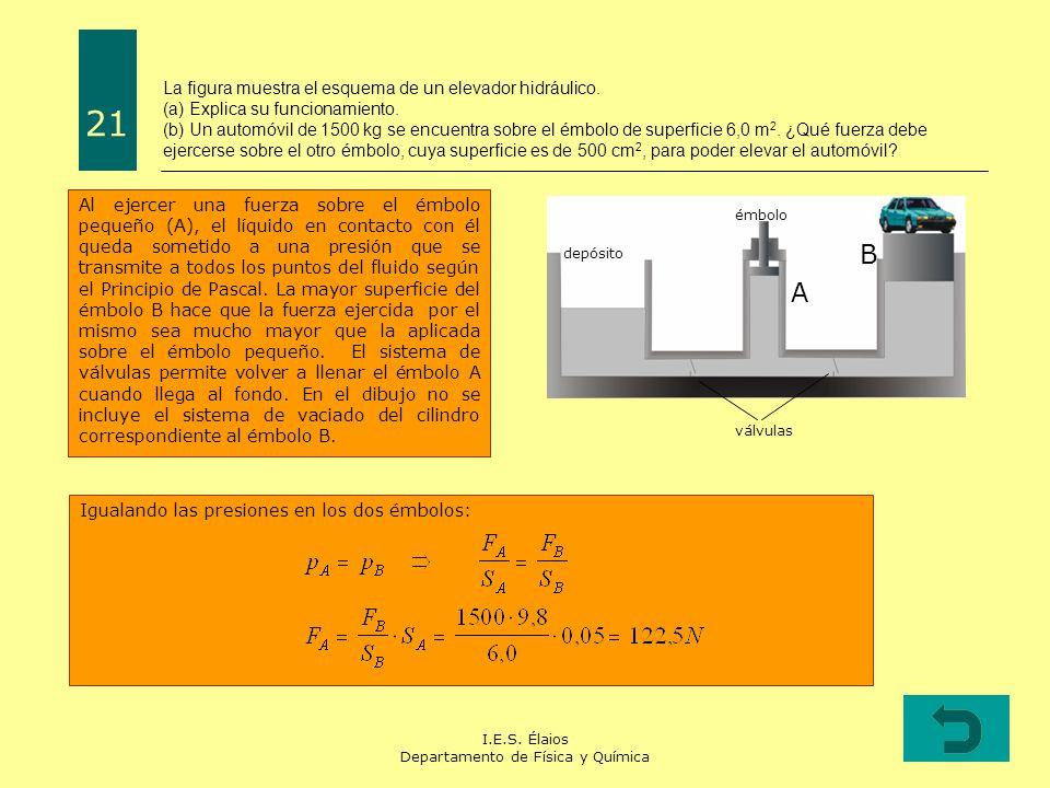 I.E.S. Élaios Departamento de Física y Química La figura muestra el esquema de un elevador hidráulico. (a) Explica su funcionamiento. (b) Un automóvil