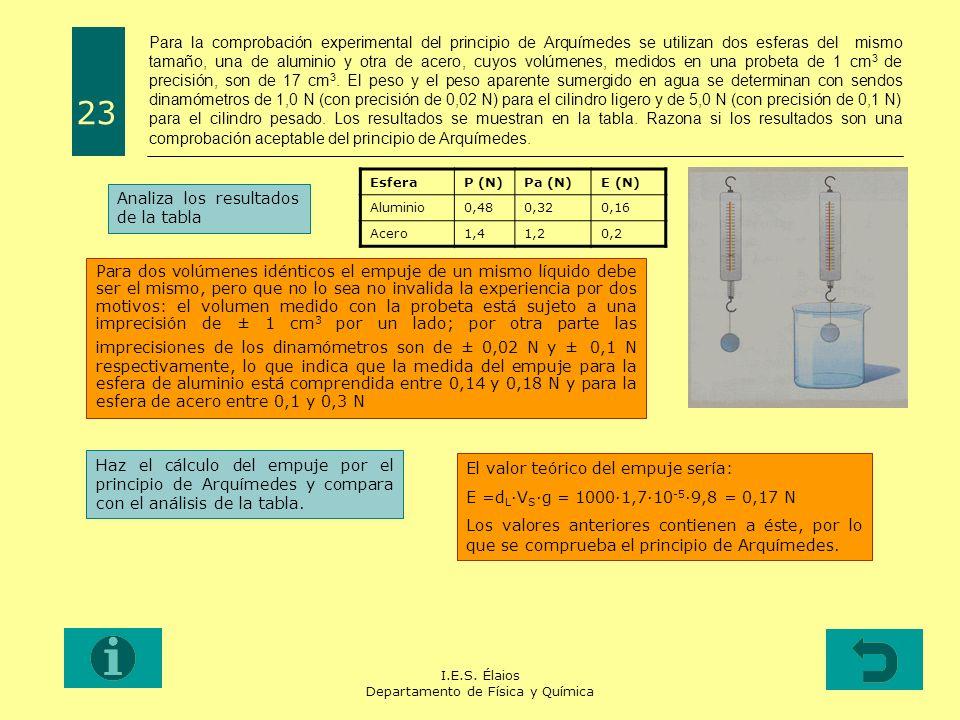 I.E.S. Élaios Departamento de Física y Química Para la comprobación experimental del principio de Arquímedes se utilizan dos esferas del mismo tamaño,