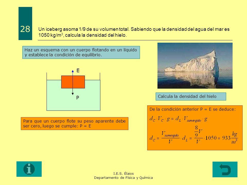 I.E.S. Élaios Departamento de Física y Química Un iceberg asoma 1/9 de su volumen total. Sabiendo que la densidad del agua del mar es 1050 kg/m 3, cal