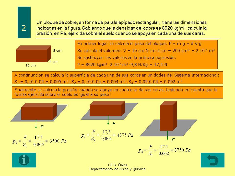 I.E.S. Élaios Departamento de Física y Química Un bloque de cobre, en forma de paralelepípedo rectangular, tiene las dimensiones indicadas en la figur