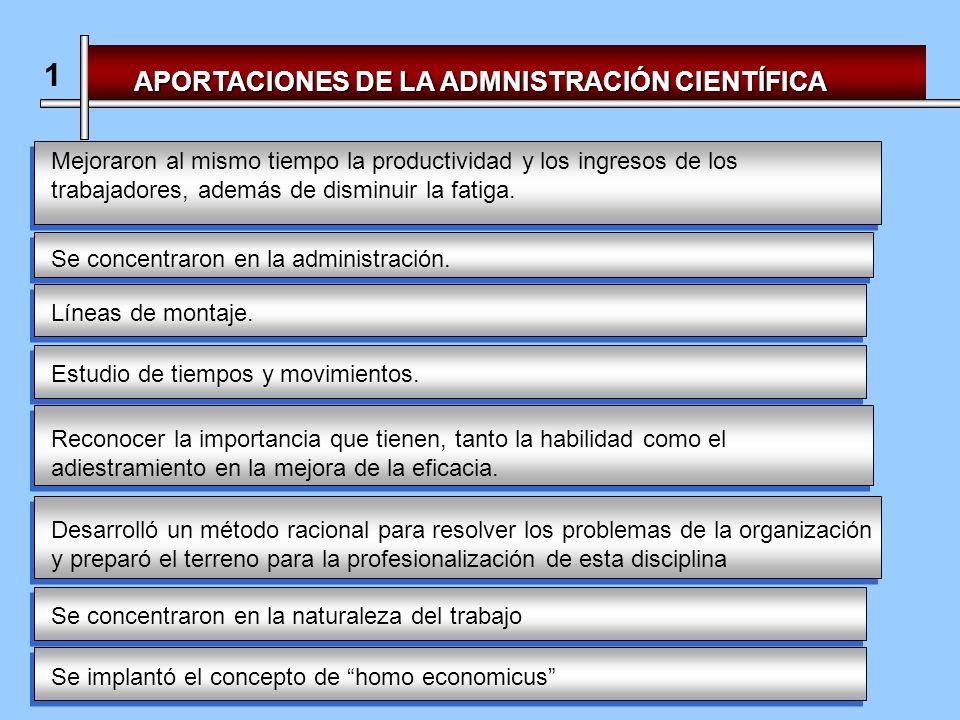 APORTACIONES DE LA ADMNISTRACIÓN CIENTÍFICA 1 Mejoraron al mismo tiempo la productividad y los ingresos de los trabajadores, además de disminuir la fatiga.
