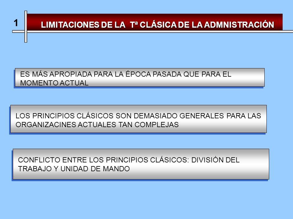 LIMITACIONES DE LA Tª CLÁSICA DE LA ADMNISTRACIÓN 1 ES MÁS APROPIADA PARA LA ÉPOCA PASADA QUE PARA EL MOMENTO ACTUAL LOS PRINCIPIOS CLÁSICOS SON DEMASIADO GENERALES PARA LAS ORGANIZACINES ACTUALES TAN COMPLEJAS CONFLICTO ENTRE LOS PRINCIPIOS CLÁSICOS: DIVISIÓN DEL TRABAJO Y UNIDAD DE MANDO