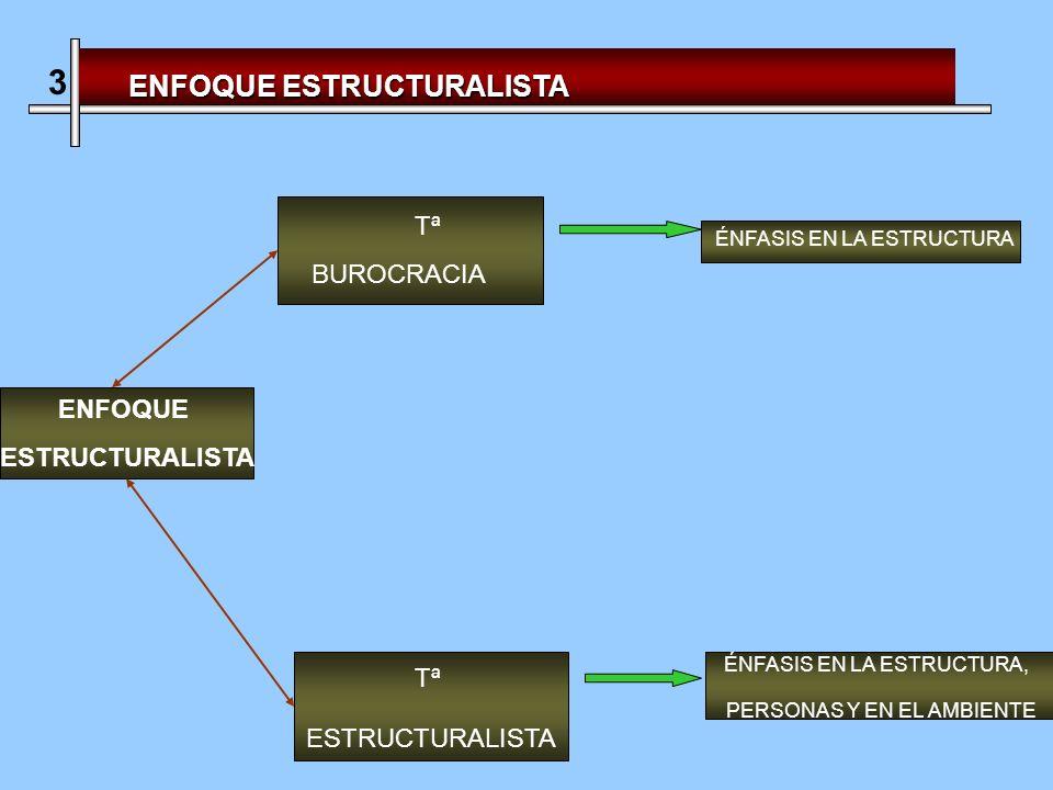 Tª BUROCRACIA ÉNFASIS EN LA ESTRUCTURA 3 Tª ESTRUCTURALISTA ÉNFASIS EN LA ESTRUCTURA, PERSONAS Y EN EL AMBIENTE ENFOQUE ESTRUCTURALISTA