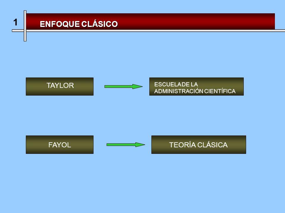 ENFOQUE CLÁSICO TAYLOR ESCUELA DE LA ADMINISTRACIÓN CIENTÍFICA 1 FAYOLTEORÍA CLÁSICA