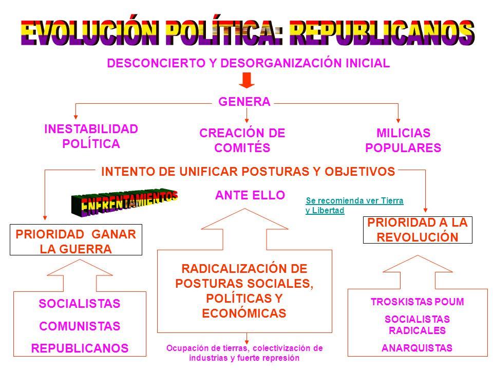 DESCONCIERTO Y DESORGANIZACIÓN INICIAL GENERA INESTABILIDAD POLÍTICA CREACIÓN DE COMITÉS MILICIAS POPULARES INTENTO DE UNIFICAR POSTURAS Y OBJETIVOS ANTE ELLO RADICALIZACIÓN DE POSTURAS SOCIALES, POLÍTICAS Y ECONÓMICAS PRIORIDAD GANAR LA GUERRA SOCIALISTAS COMUNISTAS REPUBLICANOS PRIORIDAD A LA REVOLUCIÓN TROSKISTAS POUM SOCIALISTAS RADICALES ANARQUISTAS Ocupación de tierras, colectivización de industrias y fuerte represión Se recomienda ver Tierra y Libertad