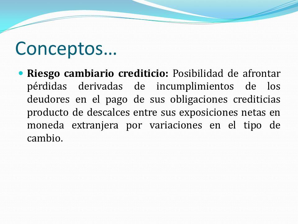 Conceptos… Riesgo cambiario crediticio: Posibilidad de afrontar pérdidas derivadas de incumplimientos de los deudores en el pago de sus obligaciones c