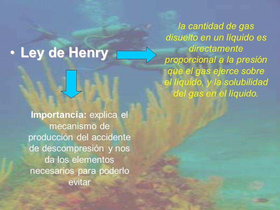 Ley de HenryLey de Henry la cantidad de gas disuelto en un líquido es directamente proporcional a la presión que el gas ejerce sobre el líquido, y la solubilidad del gas en el líquido.