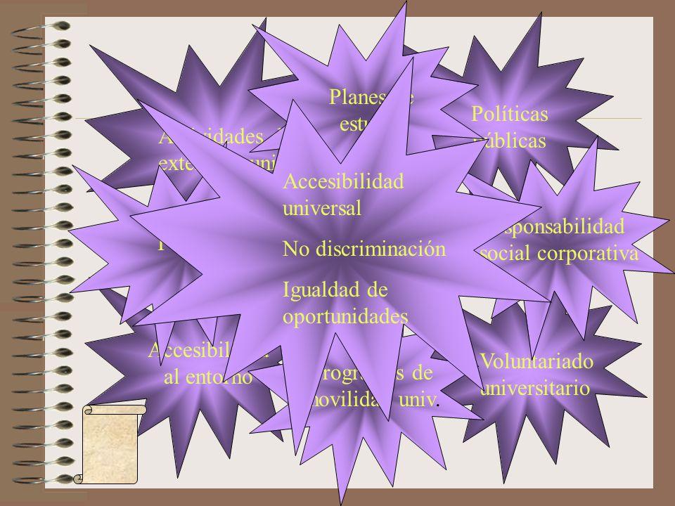 Régimen Legal Políticas públicas Accesibilidad al entorno Voluntariado universitario Actividades de extensión univ. Planes de estudio Responsabilidad