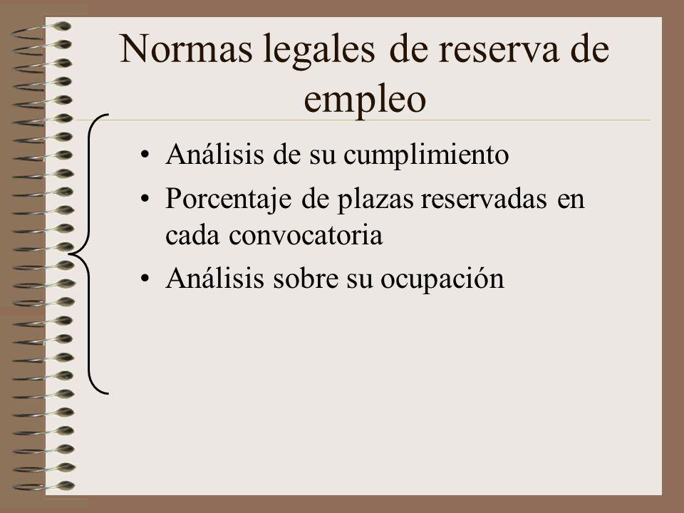 Normas legales de reserva de empleo Análisis de su cumplimiento Porcentaje de plazas reservadas en cada convocatoria Análisis sobre su ocupación