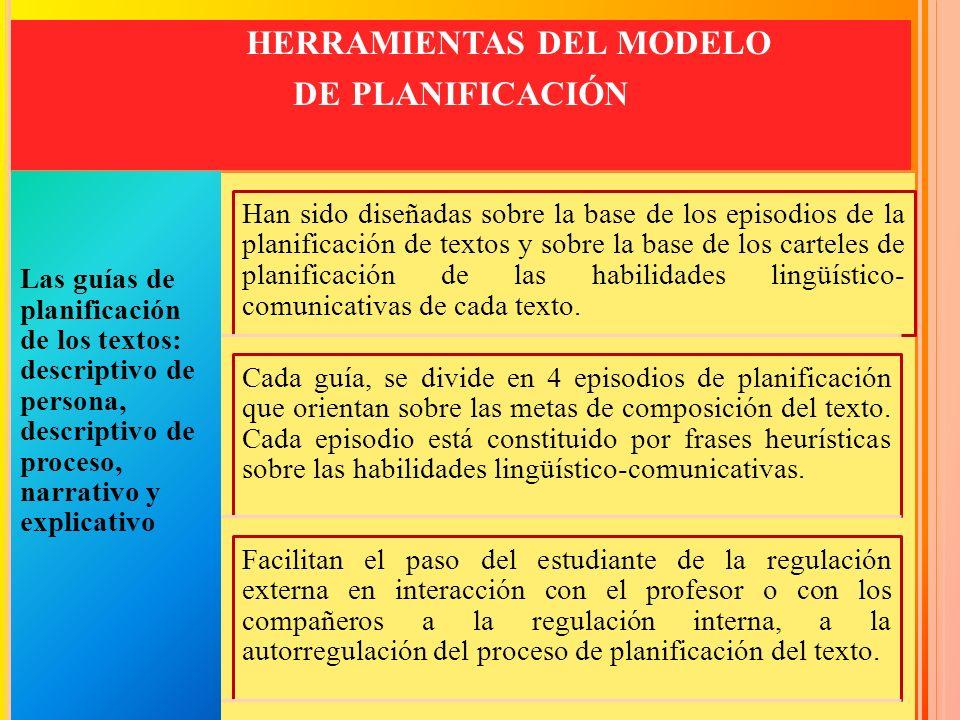 HERRAMIENTAS DEL MODELO DE PLANIFICACIÓN Las guías de planificación de los textos: descriptivo de persona, descriptivo de proceso, narrativo y explica