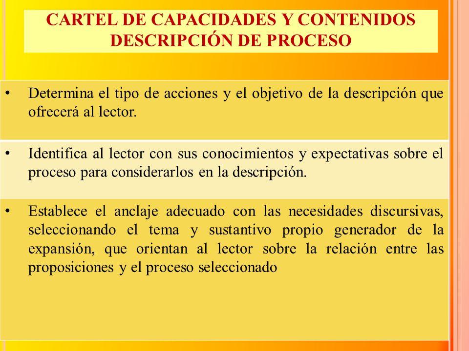 CARTEL DE CAPACIDADES Y CONTENIDOS DESCRIPCIÓN DE PROCESO Determina el tipo de acciones y el objetivo de la descripción que ofrecerá al lector. Identi