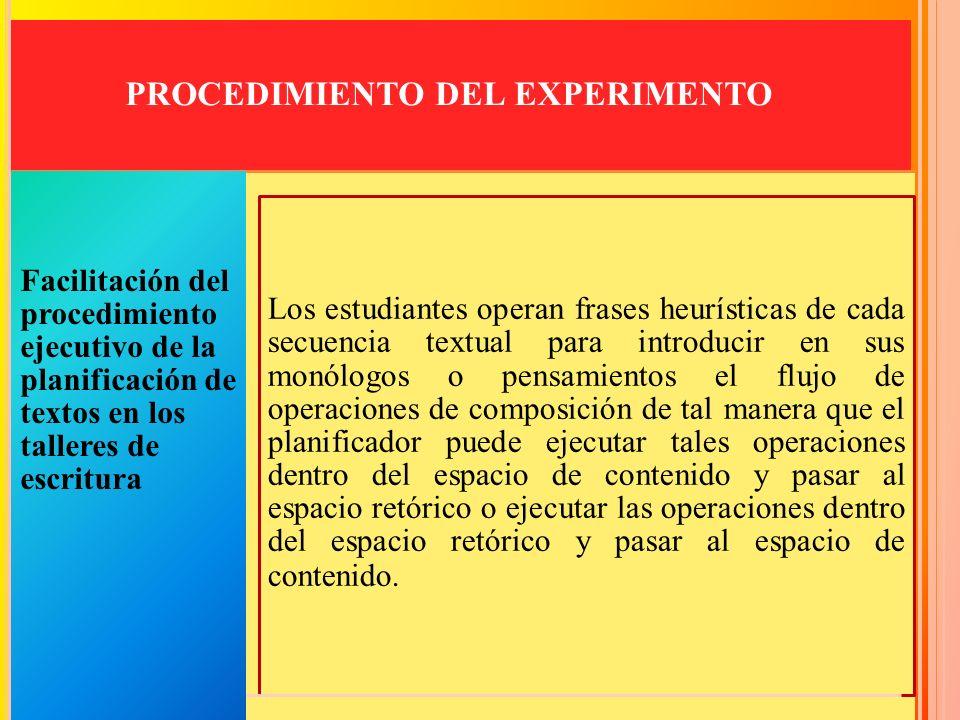 PROCEDIMIENTO DEL EXPERIMENTO Facilitación del procedimiento ejecutivo de la planificación de textos en los talleres de escritura Los estudiantes oper