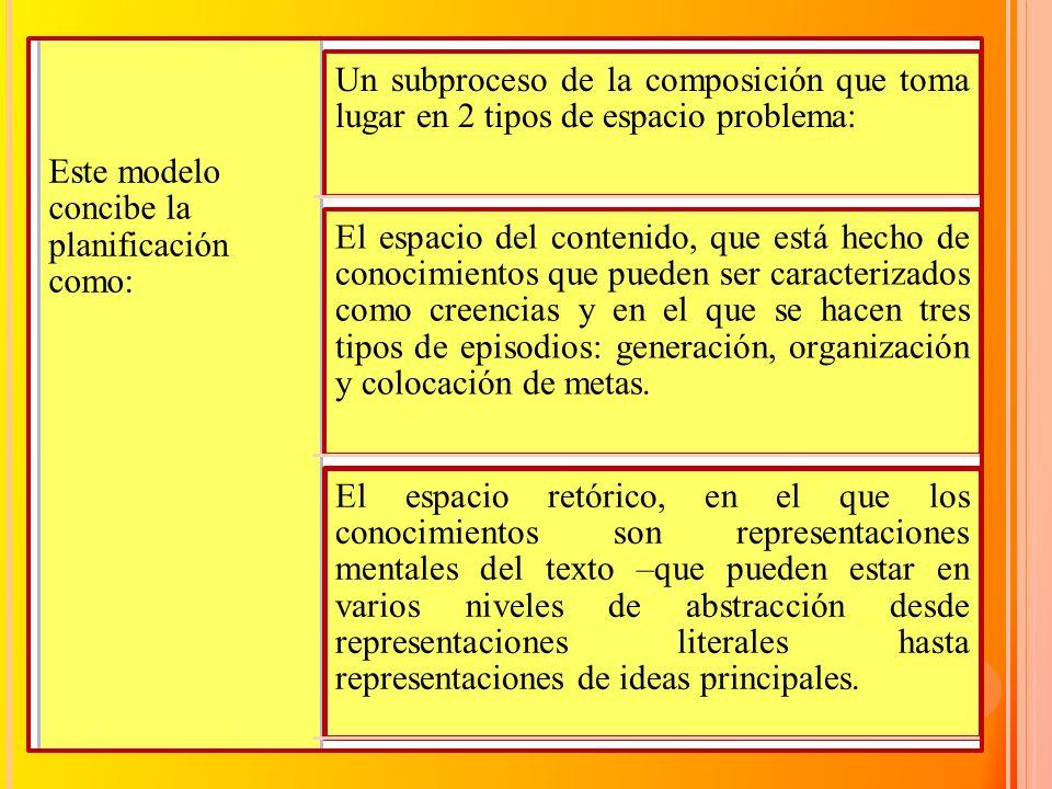 Este modelo concibe la planificación como: Un subproceso de la composición que toma lugar en 2 tipos de espacio problema: El espacio del contenido, qu