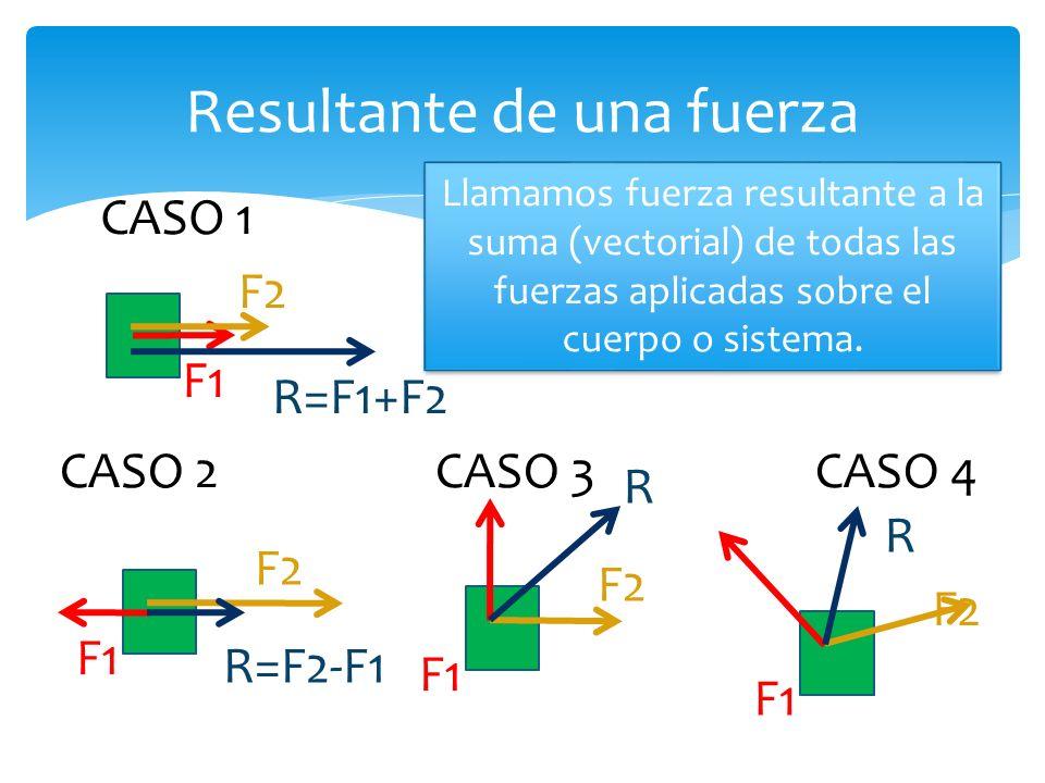 Resultante de una fuerza Llamamos fuerza resultante a la suma (vectorial) de todas las fuerzas aplicadas sobre el cuerpo o sistema.