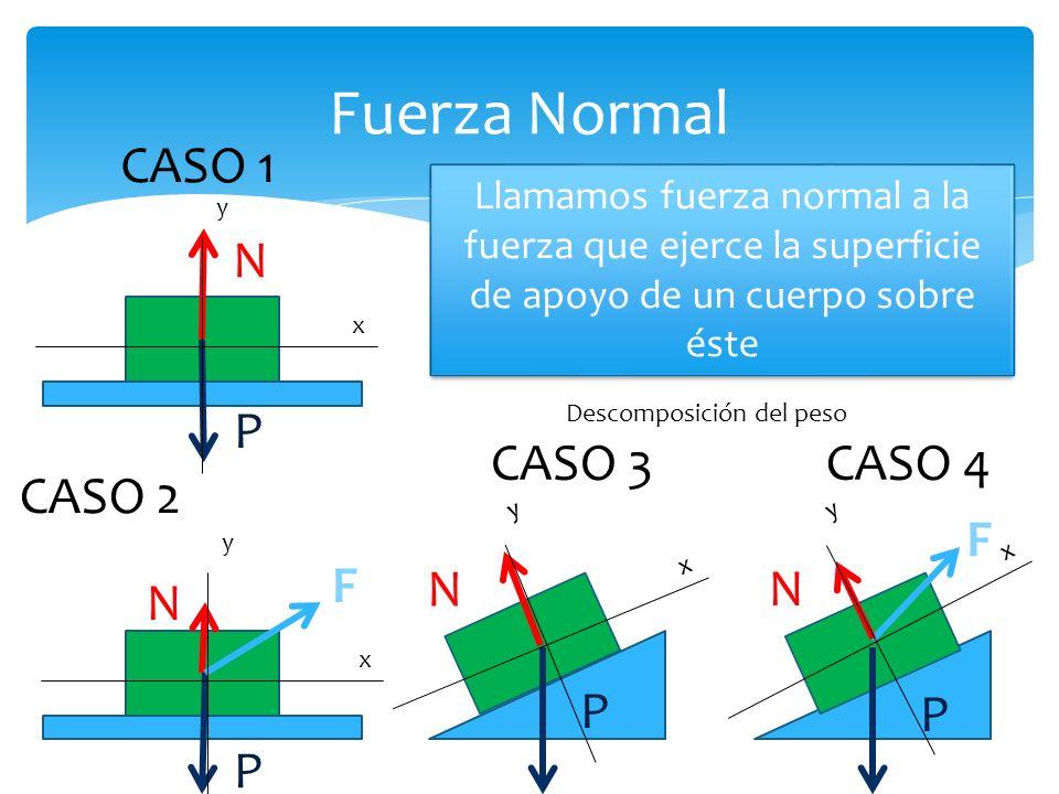 Fuerza Normal Llamamos fuerza normal a la fuerza que ejerce la superficie de apoyo de un cuerpo sobre éste CASO 4 P N F x y CASO 3 P N x y CASO 2 P N F x y CASO 1 P N x y Descomposición del peso