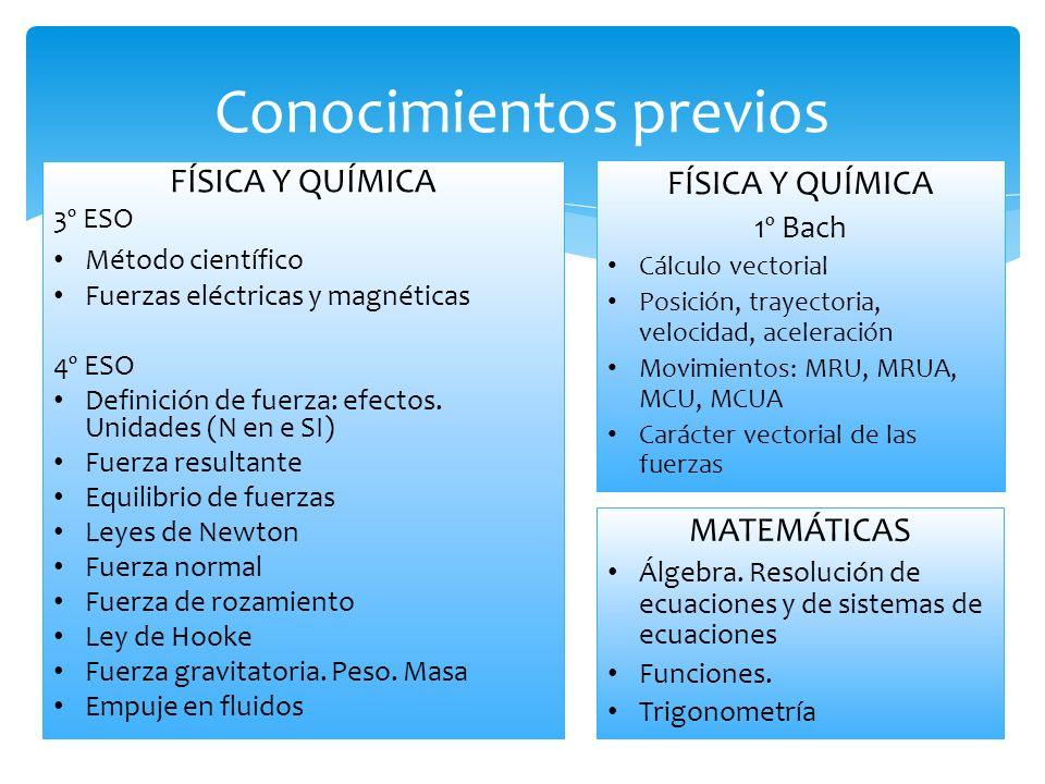 FÍSICA Y QUÍMICA 3º ESO Método científico Fuerzas eléctricas y magnéticas 4º ESO Definición de fuerza: efectos.
