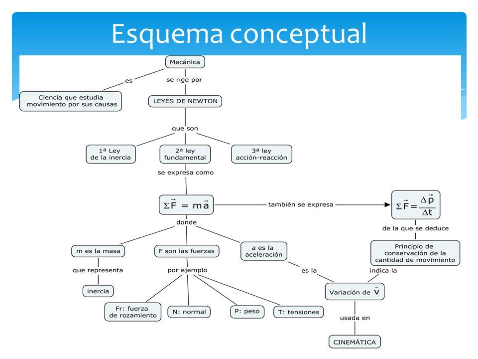 http://fisicalucia.blogspot.com/ http://www.jfinternational.com/mf/leyes-newton.html http://www.quieroserfisico.com http://www.educaplus.org http://recursostic.educacion.es/newton/web/ http://www.walter-fendt.de/ph14s/ http://www.sc.ehu.es/sbweb/fisica/default.htm http://es.wikipedia.org http://www.fecyt.tv/ Bibliografía y enlaces