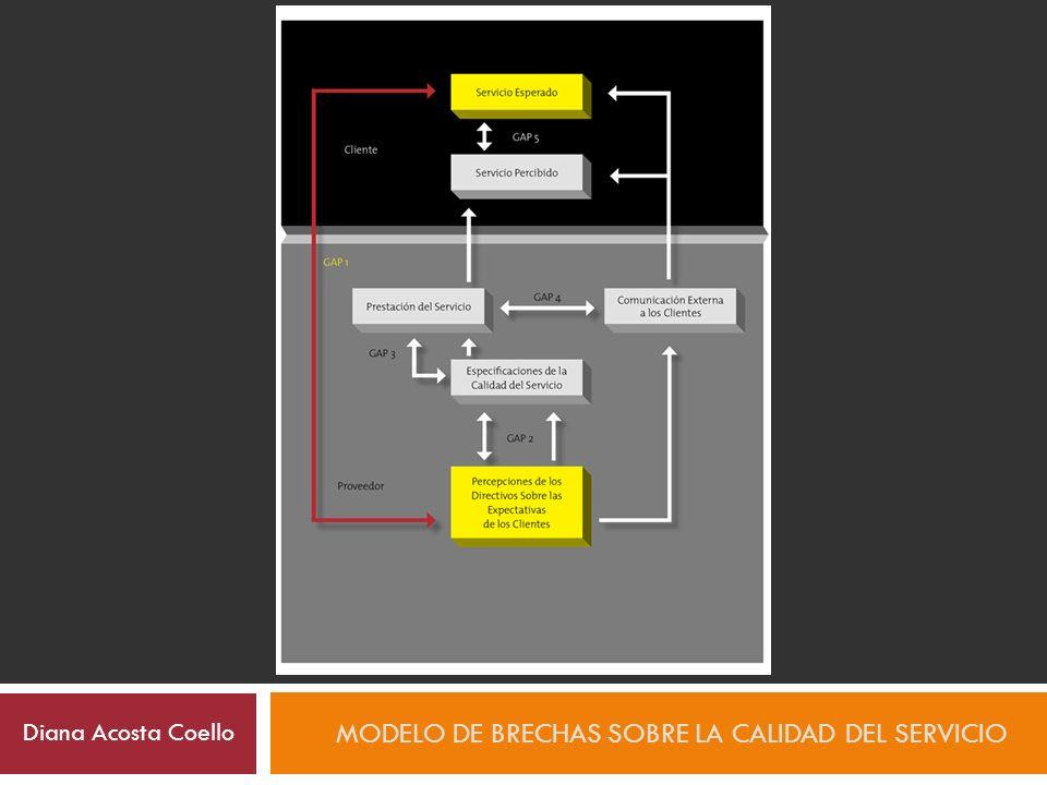 BRECHA 1 DEL PROVEEDOR: NO SABER LO QUE EL CLIENTE ESPERA MODELO DE BRECHAS SOBRE LA CALIDAD DEL SERVICIO Diana Acosta Coello