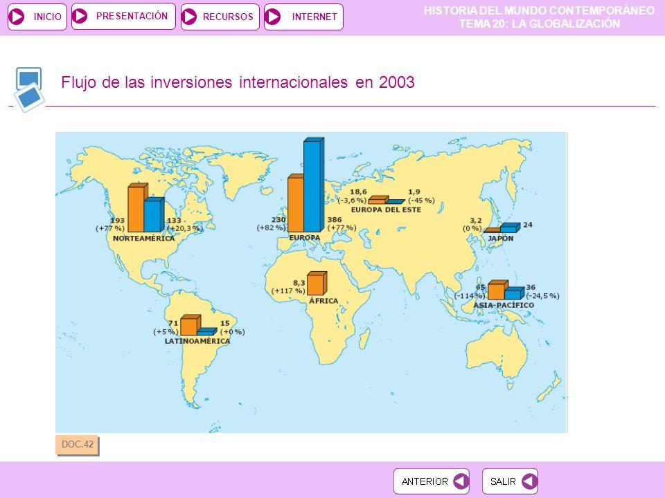 HISTORIA DEL MUNDO CONTEMPORÁNEO TEMA 20: LA GLOBALIZACIÓN RECURSOSINTERNETPRESENTACIÓN INICIO Flujo de las inversiones internacionales en 2003 DOC.42