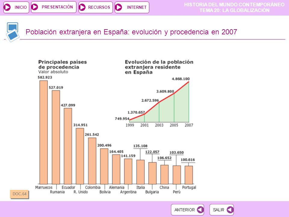 HISTORIA DEL MUNDO CONTEMPORÁNEO TEMA 20: LA GLOBALIZACIÓN RECURSOSINTERNETPRESENTACIÓN INICIO Población extranjera en España: evolución y procedencia en 2007 DOC.64