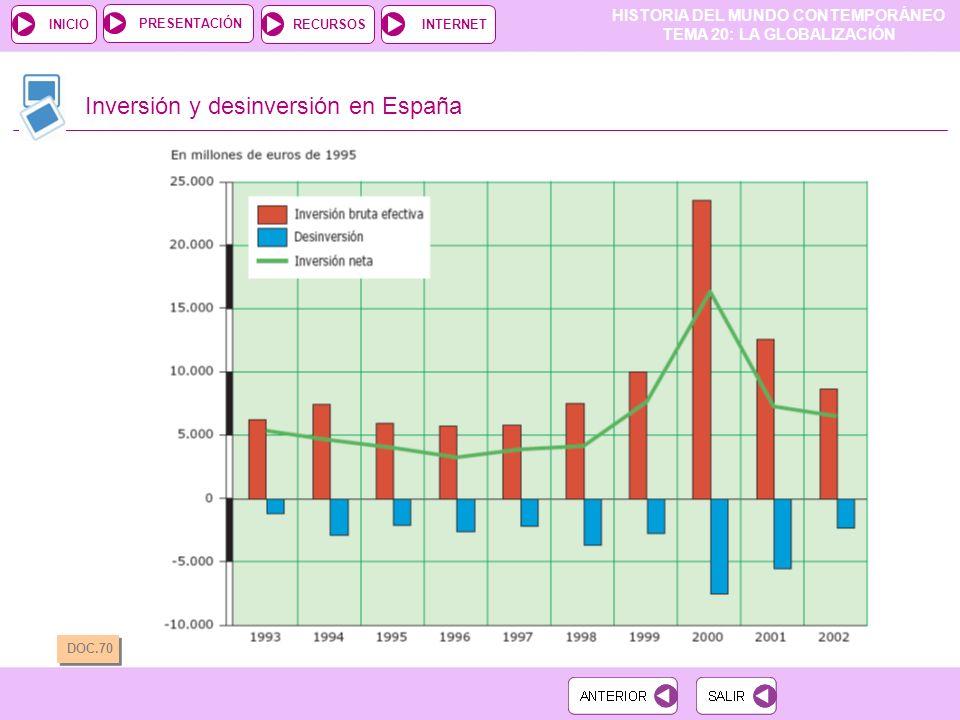 HISTORIA DEL MUNDO CONTEMPORÁNEO TEMA 20: LA GLOBALIZACIÓN RECURSOSINTERNETPRESENTACIÓN INICIO Inversión y desinversión en España DOC.70