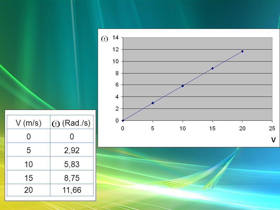 V (m/s) (Rad./s) 00 52,92 105,83 158,75 2011,66 V