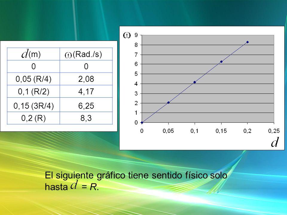 El siguiente gráfico tiene sentido físico solo hasta = R. (m) (Rad./s) 00 0,05 (R/4)2,08 0,1 (R/2)4,17 0,15 (3R/4)6,25 0,2 (R)8,3