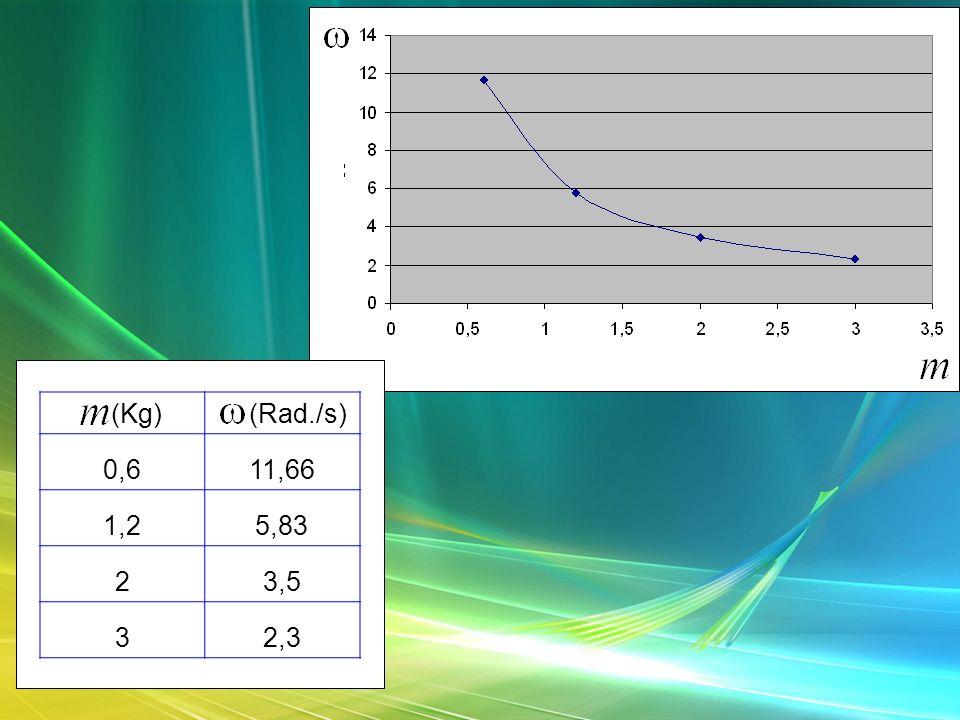 M (Kg)W (Rad./s) 0,611,66 1,25,83 23,5 32,3