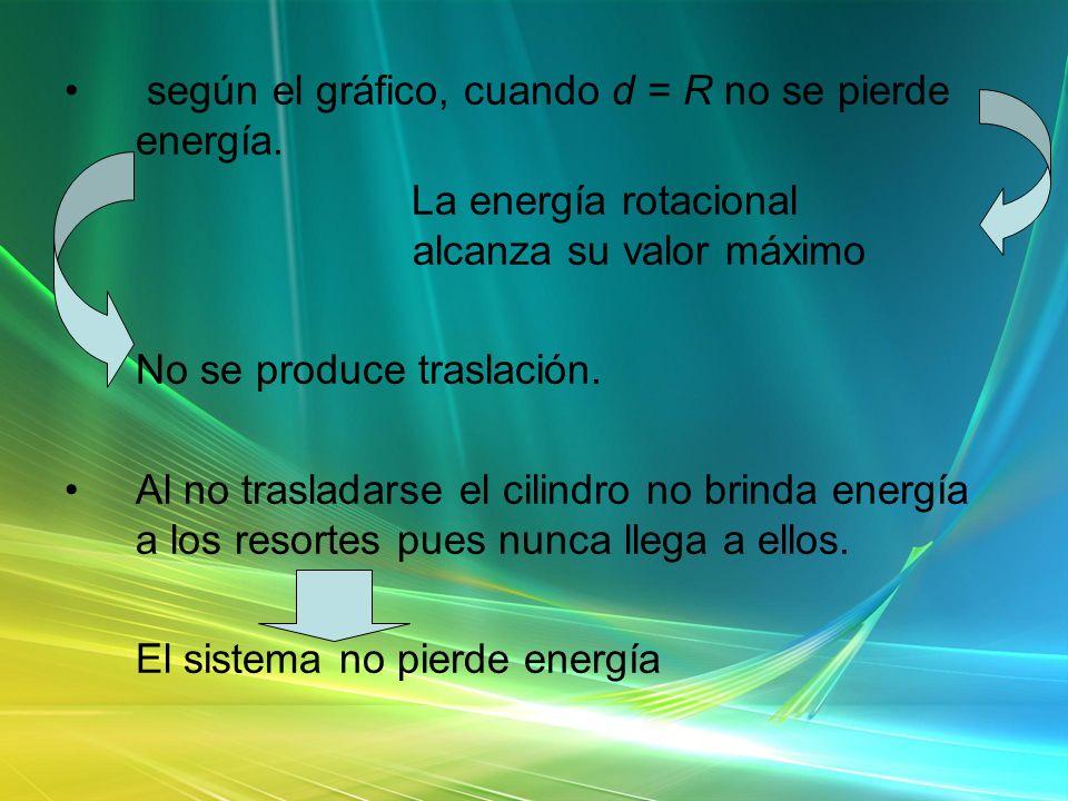 según el gráfico, cuando d = R no se pierde energía. La energía rotacional alcanza su valor máximo No se produce traslación. Al no trasladarse el cili