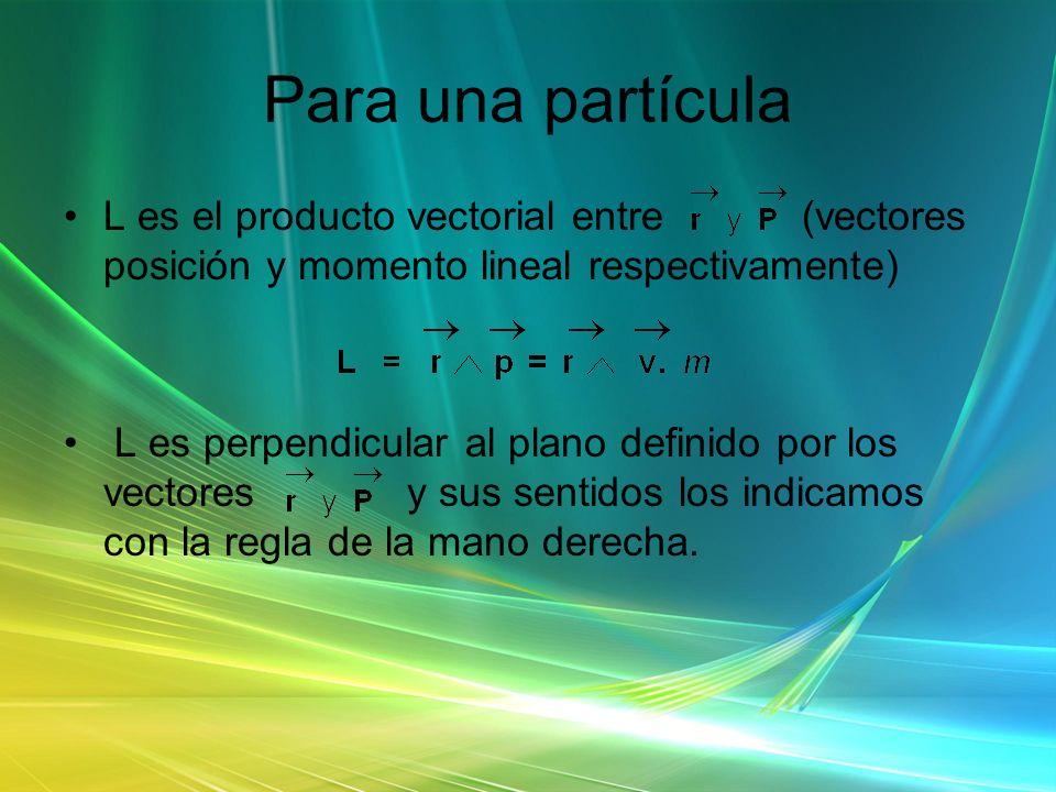 Para una partícula L es el producto vectorial entre (vectores posición y momento lineal respectivamente) L es perpendicular al plano definido por los
