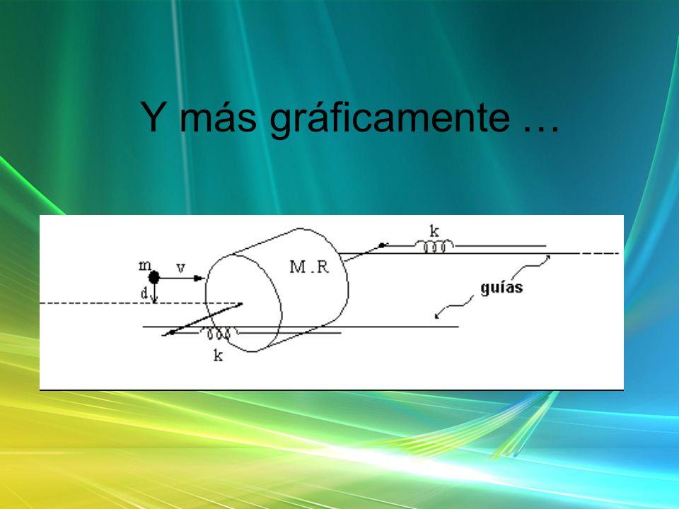 Nuestros objetivos son: 1.Calcular la velocidad angular del conjunto luego del impacto.