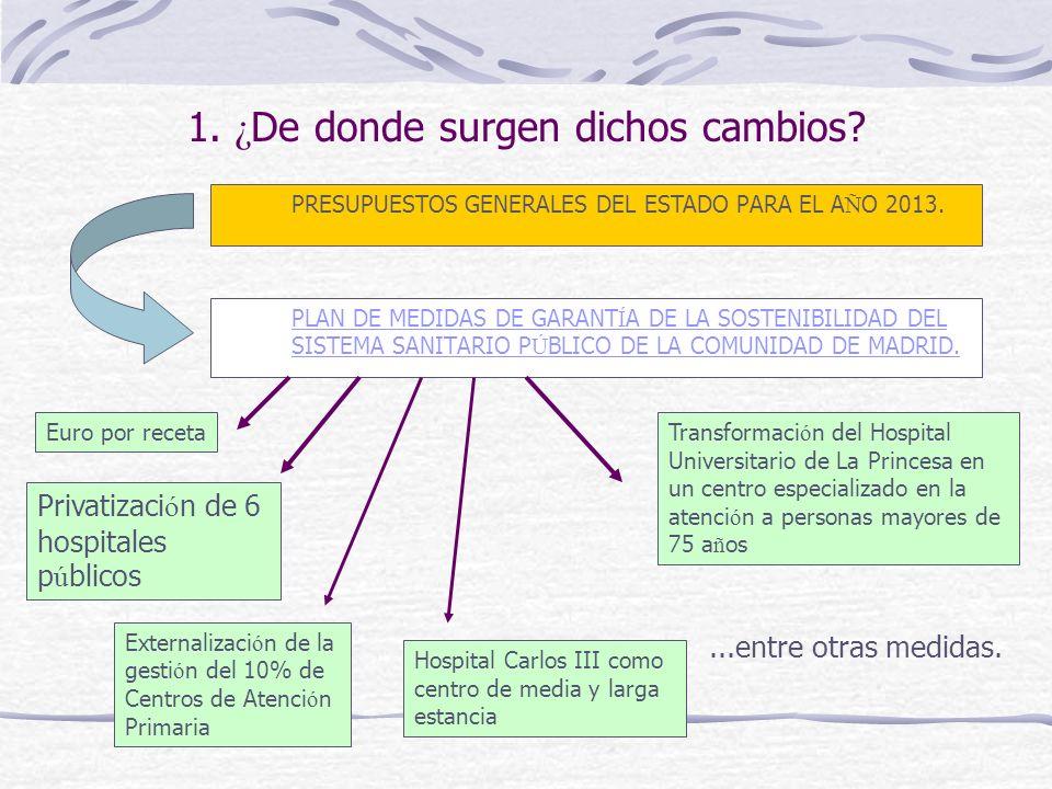 PLAN DE MEDIDAS DE GARANT Í A DE LA SOSTENIBILIDAD DEL SISTEMA SANITARIO P Ú BLICO DE LA COMUNIDAD DE MADRID.