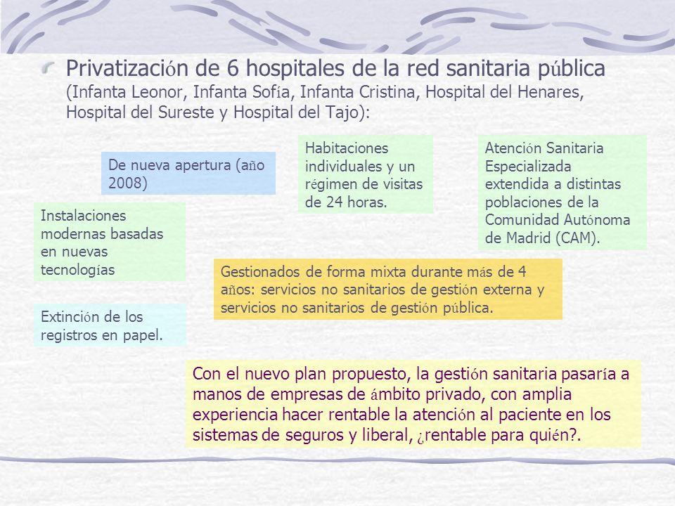 6.¿ Afectar á la privatizaci ó n de mi hospital a la calidad de la asistencia recibida.