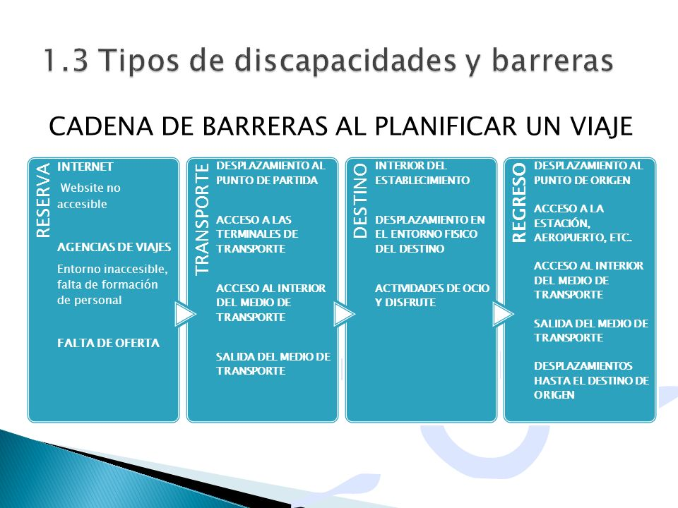 CADENA DE BARRERAS AL PLANIFICAR UN VIAJE RESERVA INTERNET Website no accesible AGENCIAS DE VIAJES Entorno inaccesible, falta de formación de personal