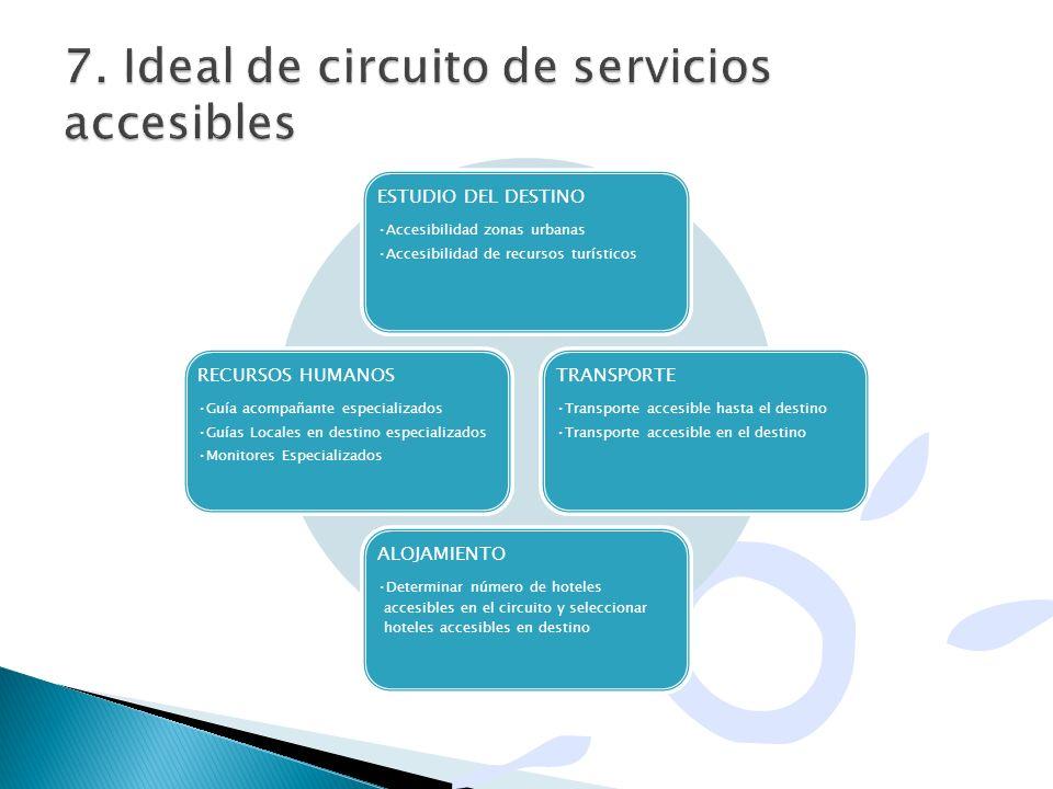 ESTUDIO DEL DESTINO Accesibilidad zonas urbanas Accesibilidad de recursos turísticos TRANSPORTE Transporte accesible hasta el destino Transporte acces