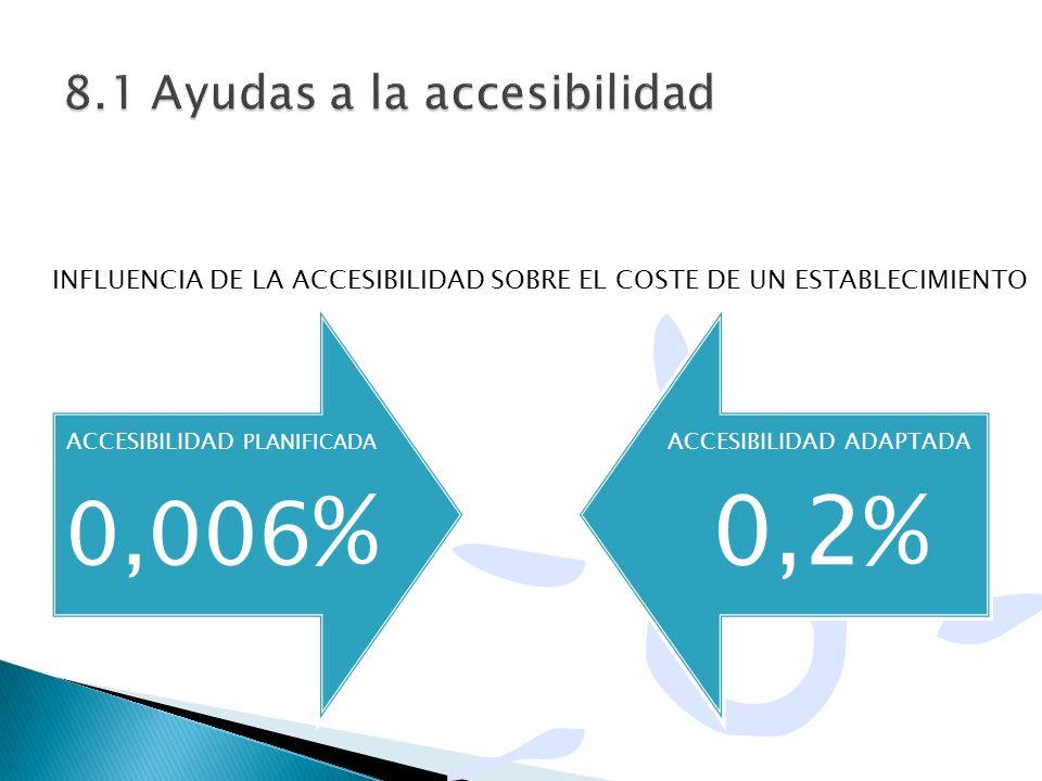 ACCESIBILIDAD PLANIFICADA 0,006 % ACCESIBILIDAD ADAPTADA 0,2% INFLUENCIA DE LA ACCESIBILIDAD SOBRE EL COSTE DE UN ESTABLECIMIENTO