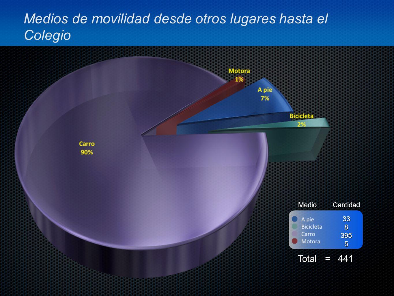 Medios de movilidad desde otros lugares hasta el Colegio MedioCantidad Total = 441 3383955