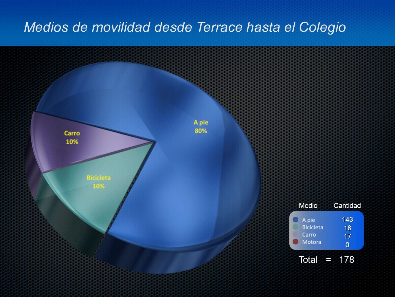 MedioCantidad Total = 178 14318170 Medios de movilidad desde Terrace hasta el Colegio