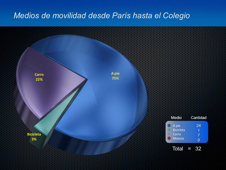 Medios de movilidad desde París hasta el Colegio MedioCantidad Total = 32 24170