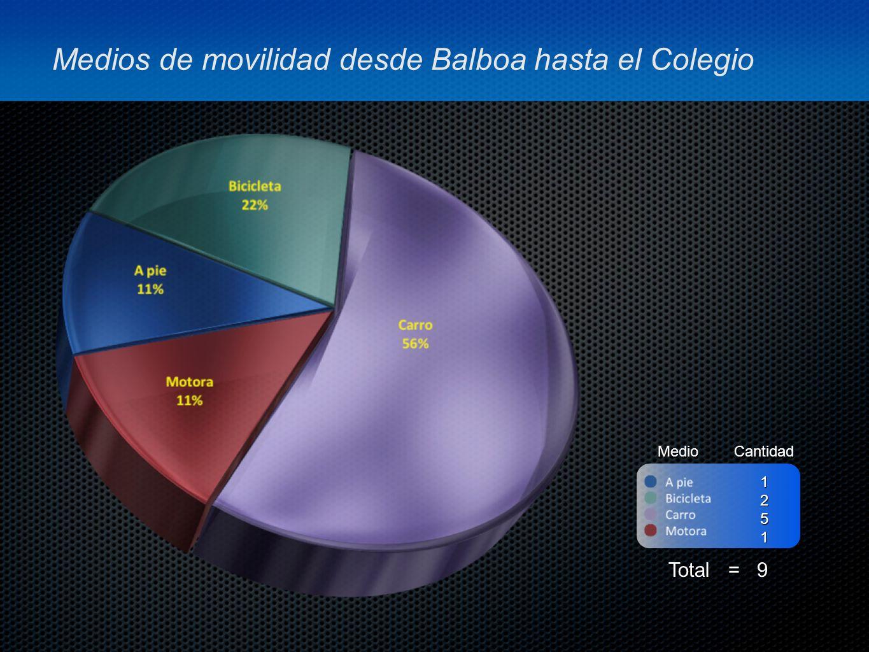 Medios de movilidad desde Balboa hasta el Colegio MedioCantidad Total = 9 1251