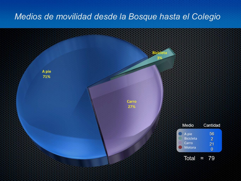Medios de movilidad desde la Bosque hasta el Colegio MedioCantidad Total = 79 562210
