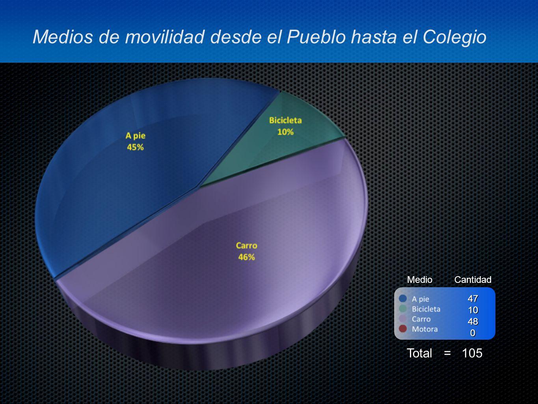 Medios de movilidad desde el Pueblo hasta el Colegio MedioCantidad Total = 105 4710480