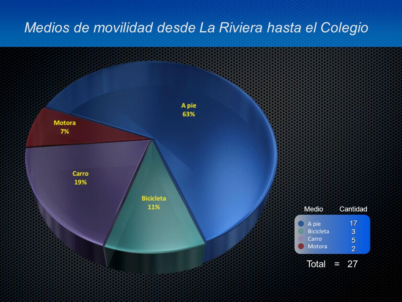 Medios de movilidad desde La Riviera hasta el Colegio MedioCantidad Total = 27 17352