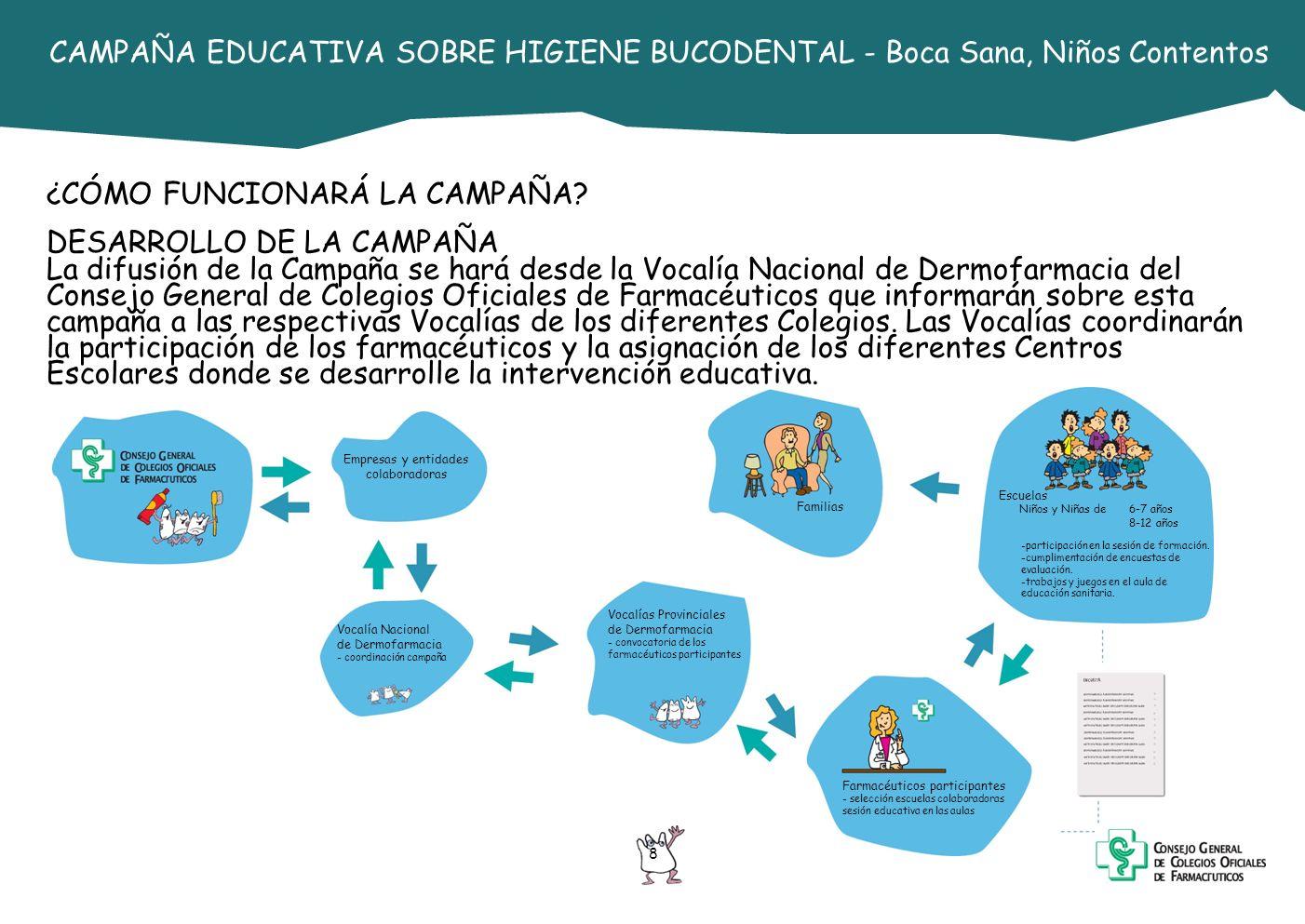 9 CAMPAÑA EDUCATIVA SOBRE HIGIENE BUCODENTAL - Boca Sana, Niños Contentos DESCRIPCIÓN DEL CONTENIDO EDUCATIVO DE LA CAMPAÑA 1.