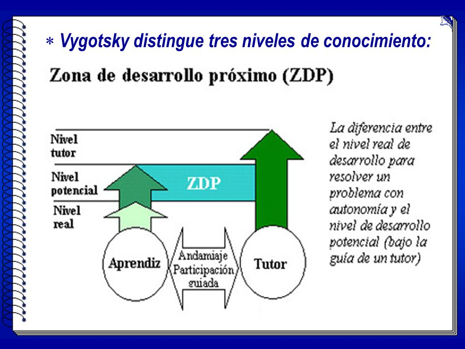 V ygotsky distingue tres niveles de conocimiento: