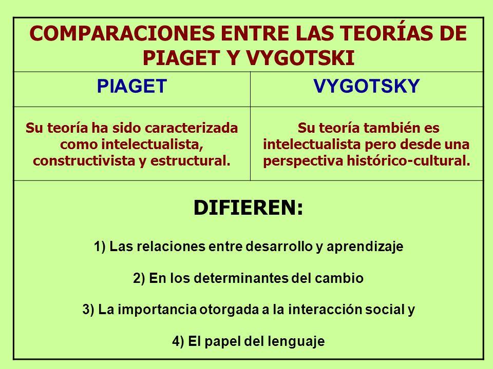 COMPARACIONES ENTRE LAS TEORÍAS DE PIAGET Y VYGOTSKI PIAGETVYGOTSKY Su teoría ha sido caracterizada como intelectualista, constructivista y estructural.